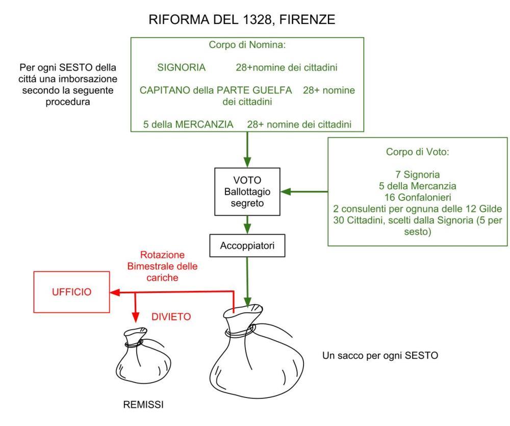 Il Sorteggio nel Rinascimento Italiano: Lo Scrutinio a Firenze (3/3)